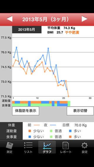 weight201305